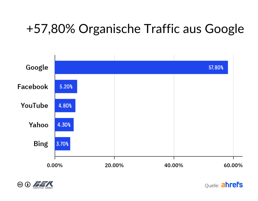 +57,80% Organische Traffic aus Google
