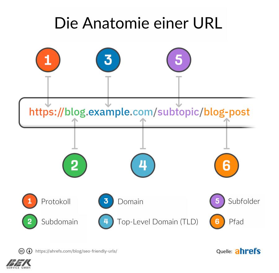 Die Anatomie einer URL