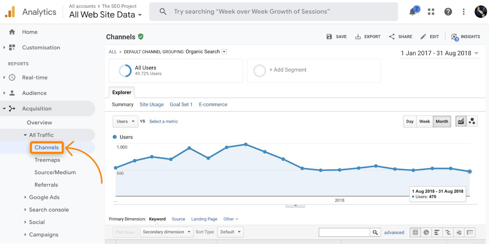 Google Analytics Website Daten für SEO