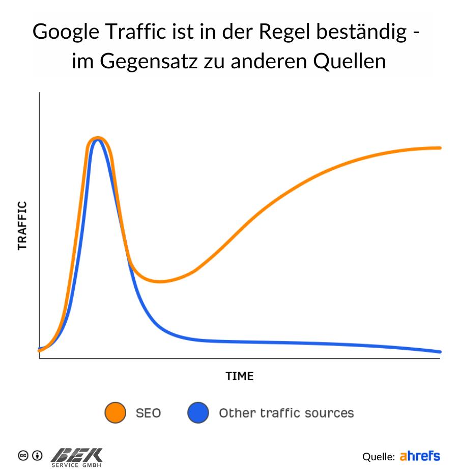 Google Traffic ist in der Regel beständig - im Gegensatz zu anderen Quellen