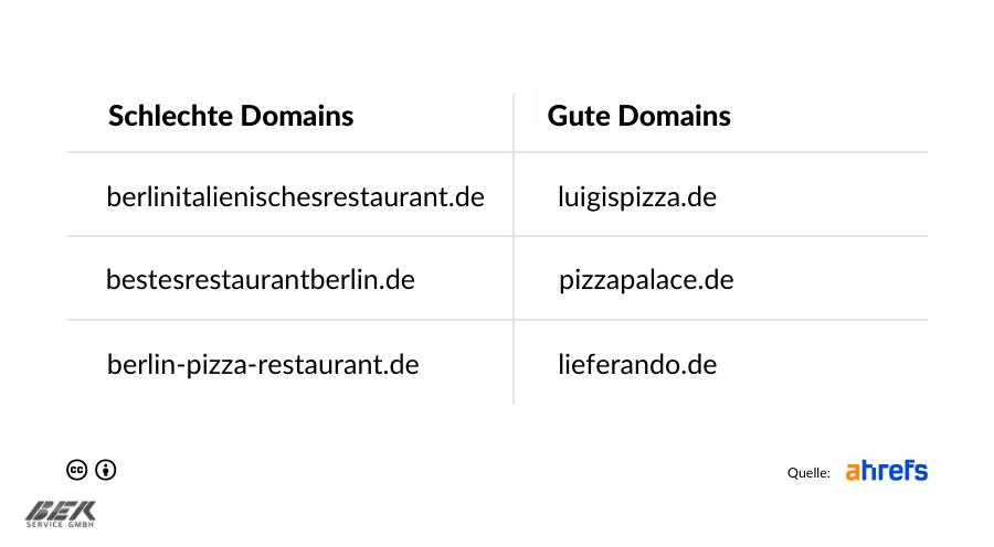 SEO Gute Domain vs. Schlechte Domain