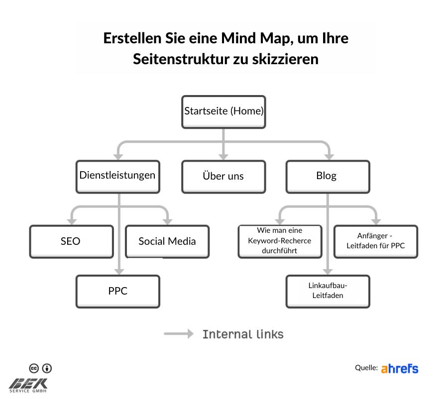 Mind Map um Seitenstruktur skizzieren