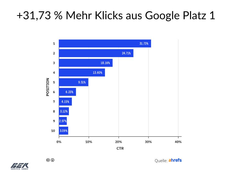 google Platz 1 mehr Organische Traffic