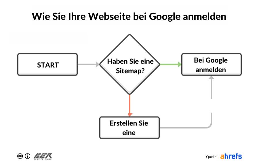 Wie Sie Ihre Webseite bei Google anmelden